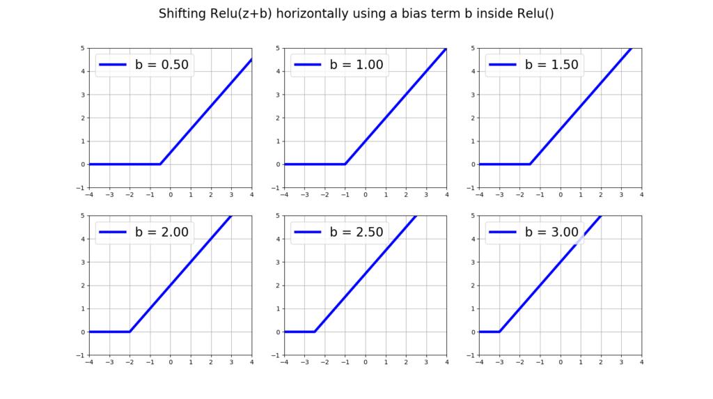shifting relu horizontally
