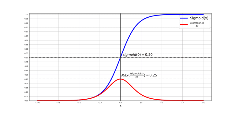 sigmoid and its derivative