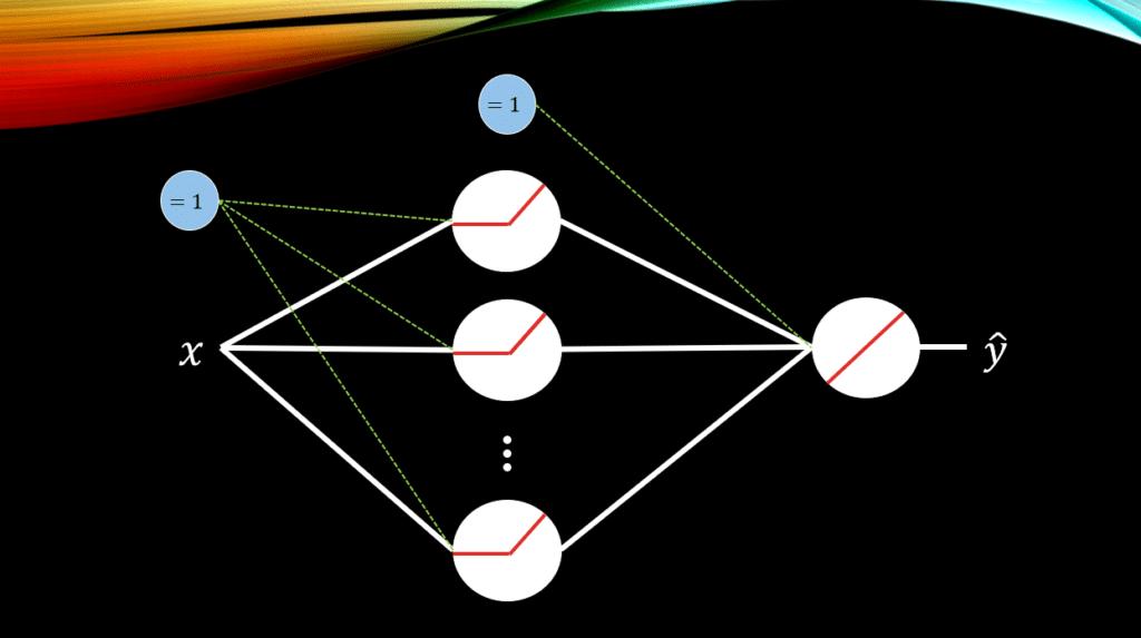 a sample neural network