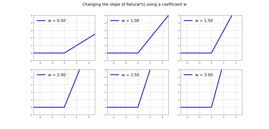 changing the slope of relu